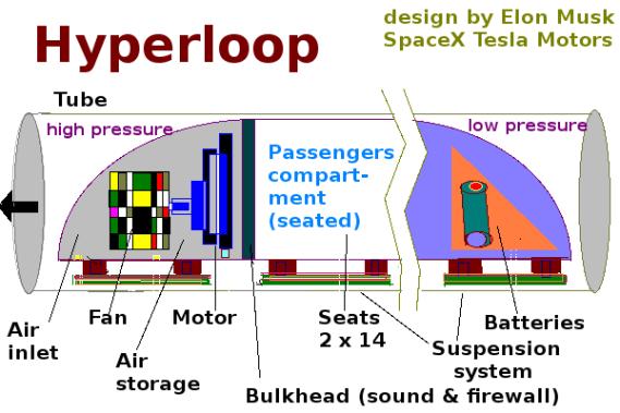 Image result for hyper loop