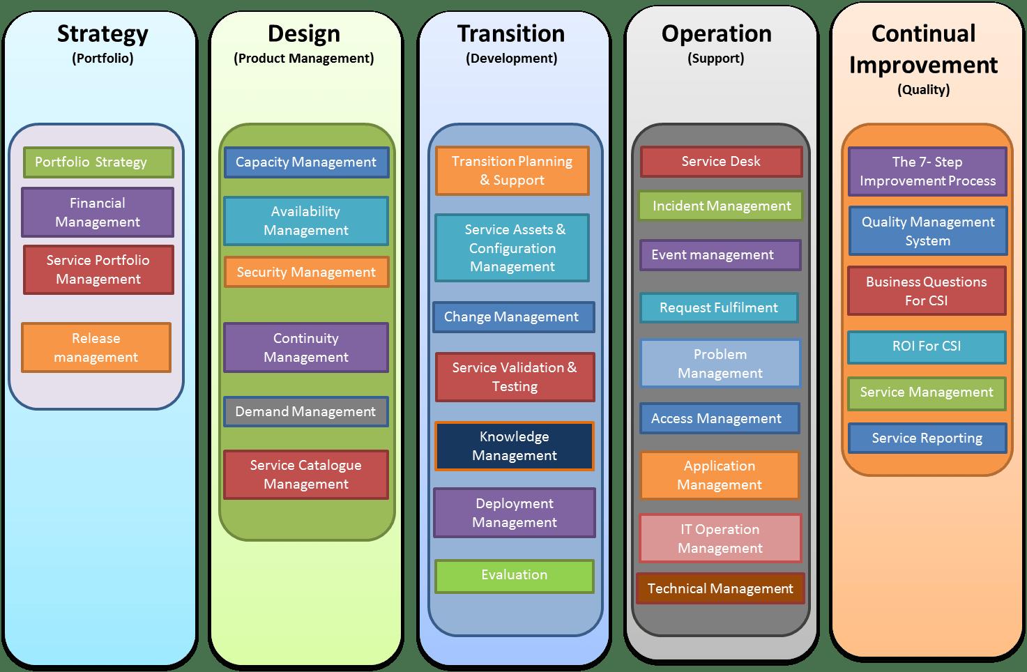 Itil Security Management Process Flow