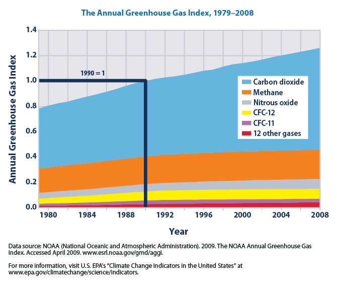 File:Annual greenhouse gas index, 1979-2008 (EPA, 2010). Indicator of radiative forcing.png