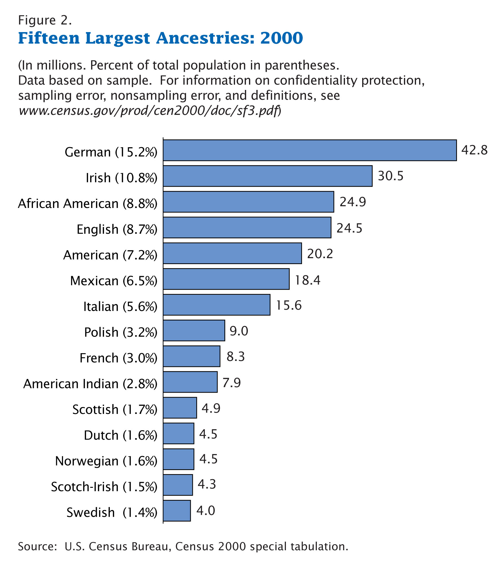 https://i1.wp.com/upload.wikimedia.org/wikipedia/commons/4/44/Census-2000-Data-Top-US-Ancestries.jpg