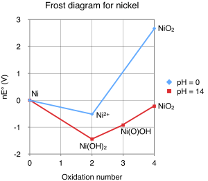 File:Frost diagram for nickelpng  Wikimedia Commons
