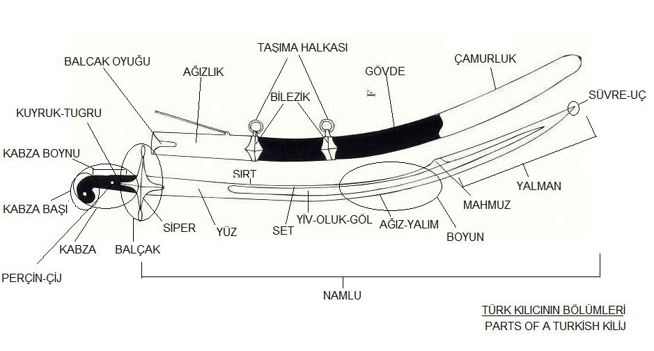 Marine Nco Sword Diagram