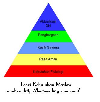 Bahasa Indonesia: Teori Kebutuhan Maslow