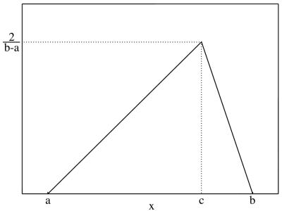 Triangular probability distribution