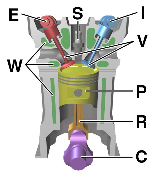 Labeled parts of a four stroke internal combustion engine