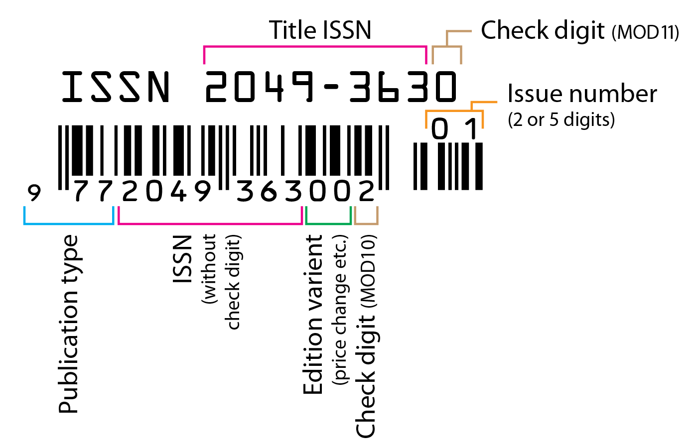 File Issn Barcode Explained