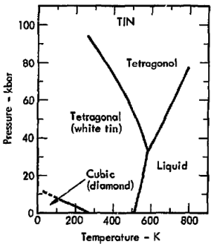 File:Phase diagram of tin (1975)png  Wikimedia Commons