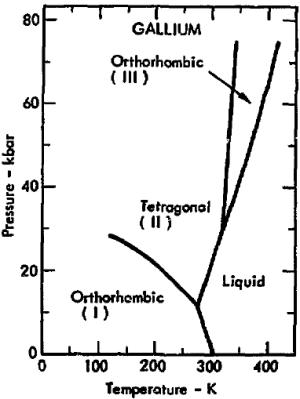 File:Phase diagram of gallium (1975)png