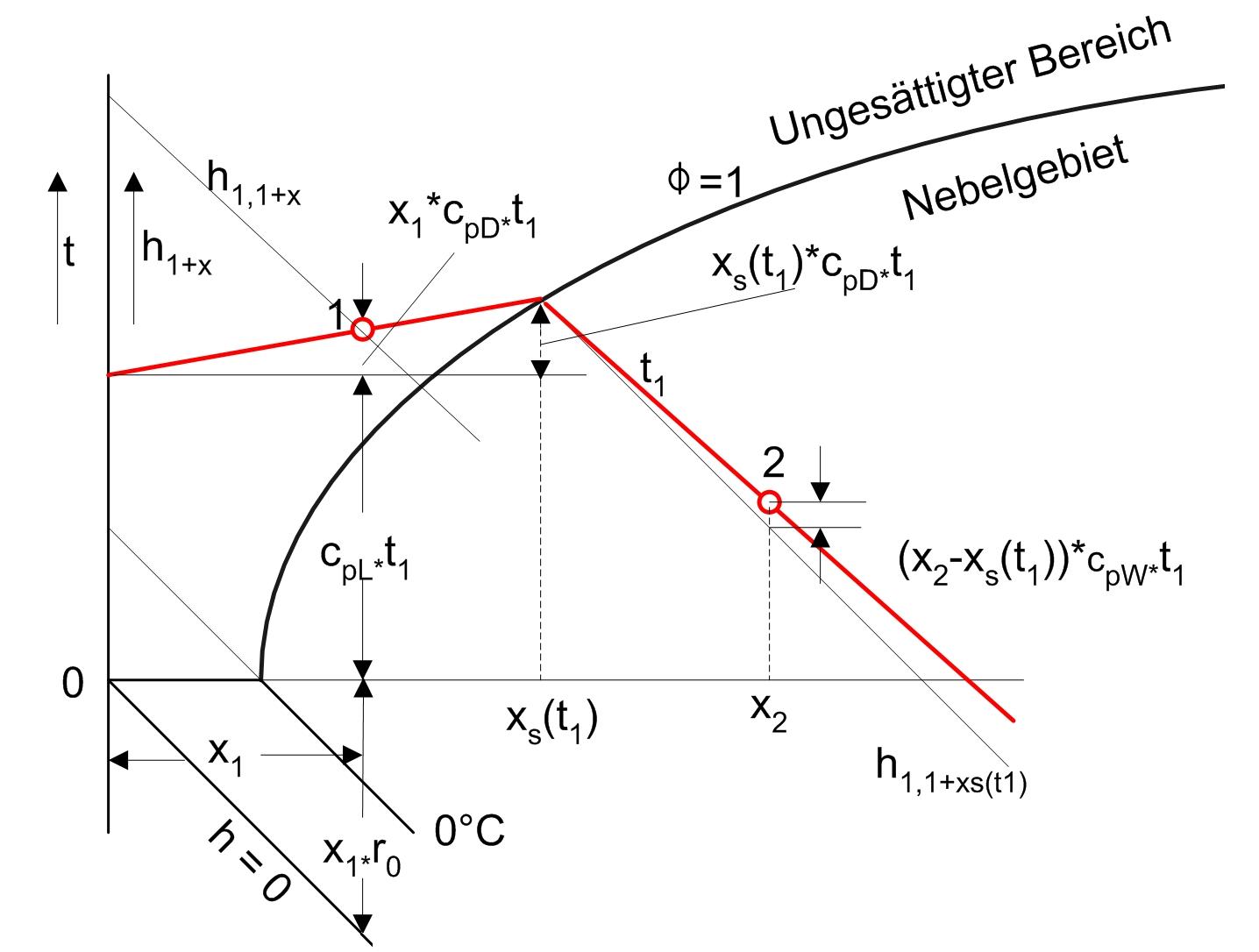 Mollier H X Diagramm
