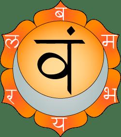 Swadhisthana chakra is shown as having six pet...