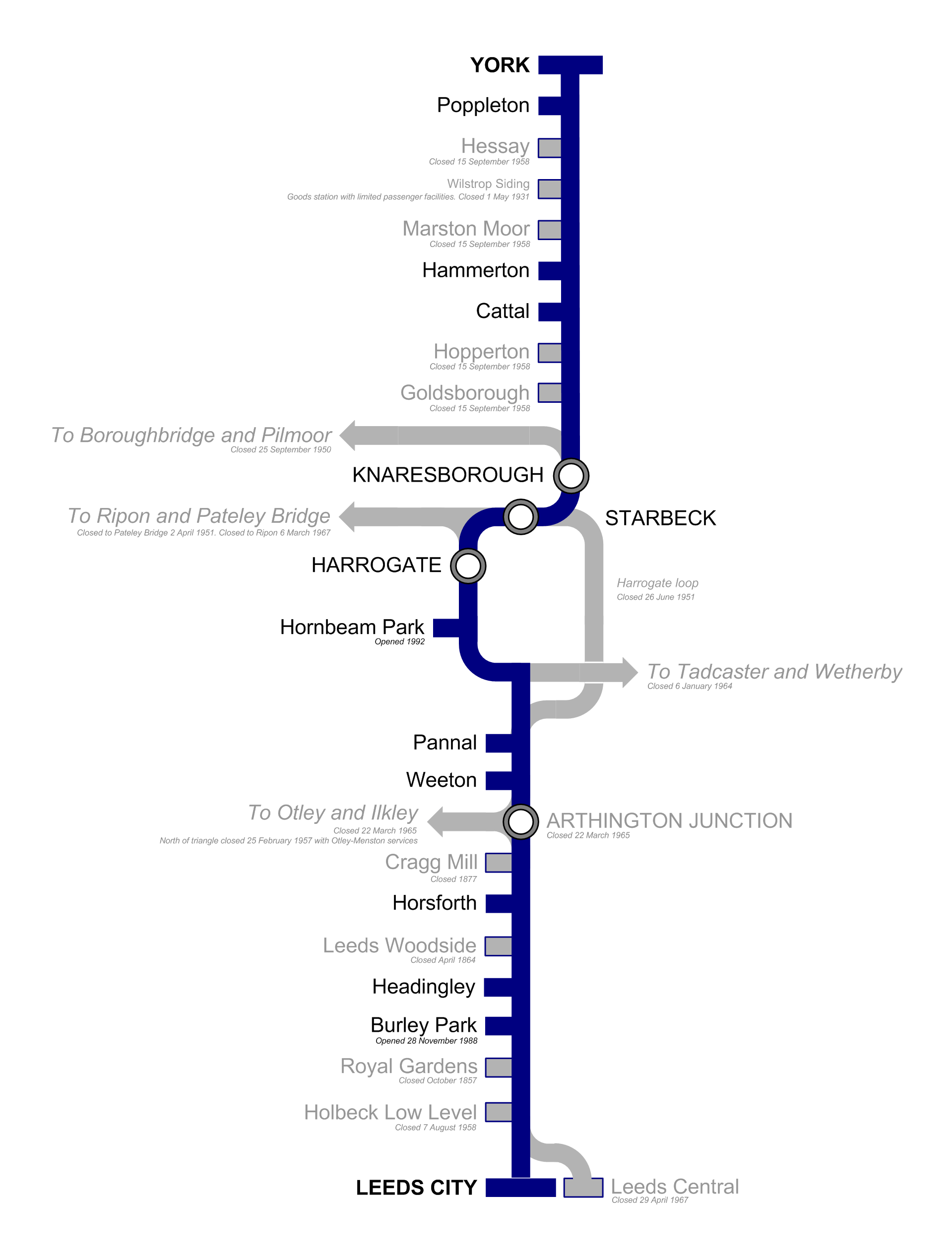 File British Rail York To Leeds Via Harrogate Diagram With