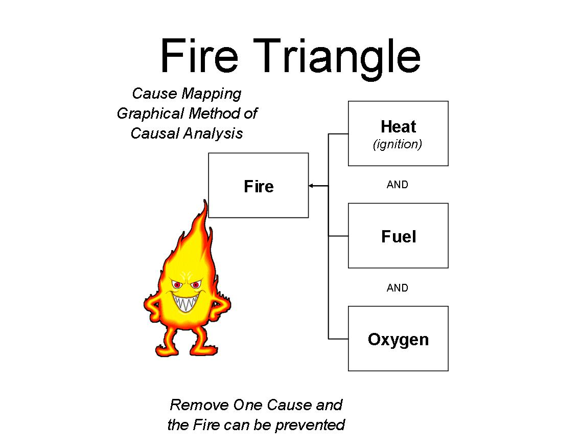 File Fire Triangle Causal Relationships