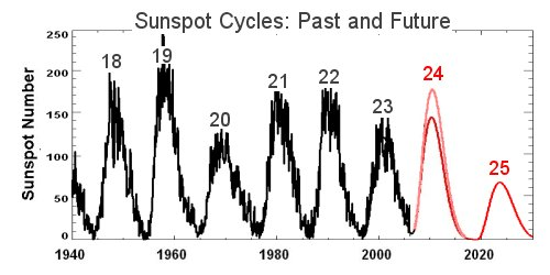 Sunspots in the late 20th Century