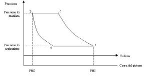 Súbor:Compressore alternativo pvpng – Wikipédia