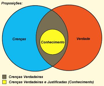 Diagrama do conhecimento