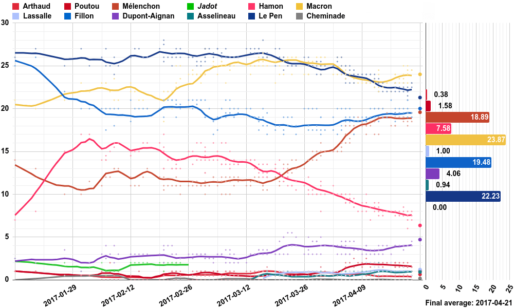 Opinion polling for the first round of the 2017 French presidential election