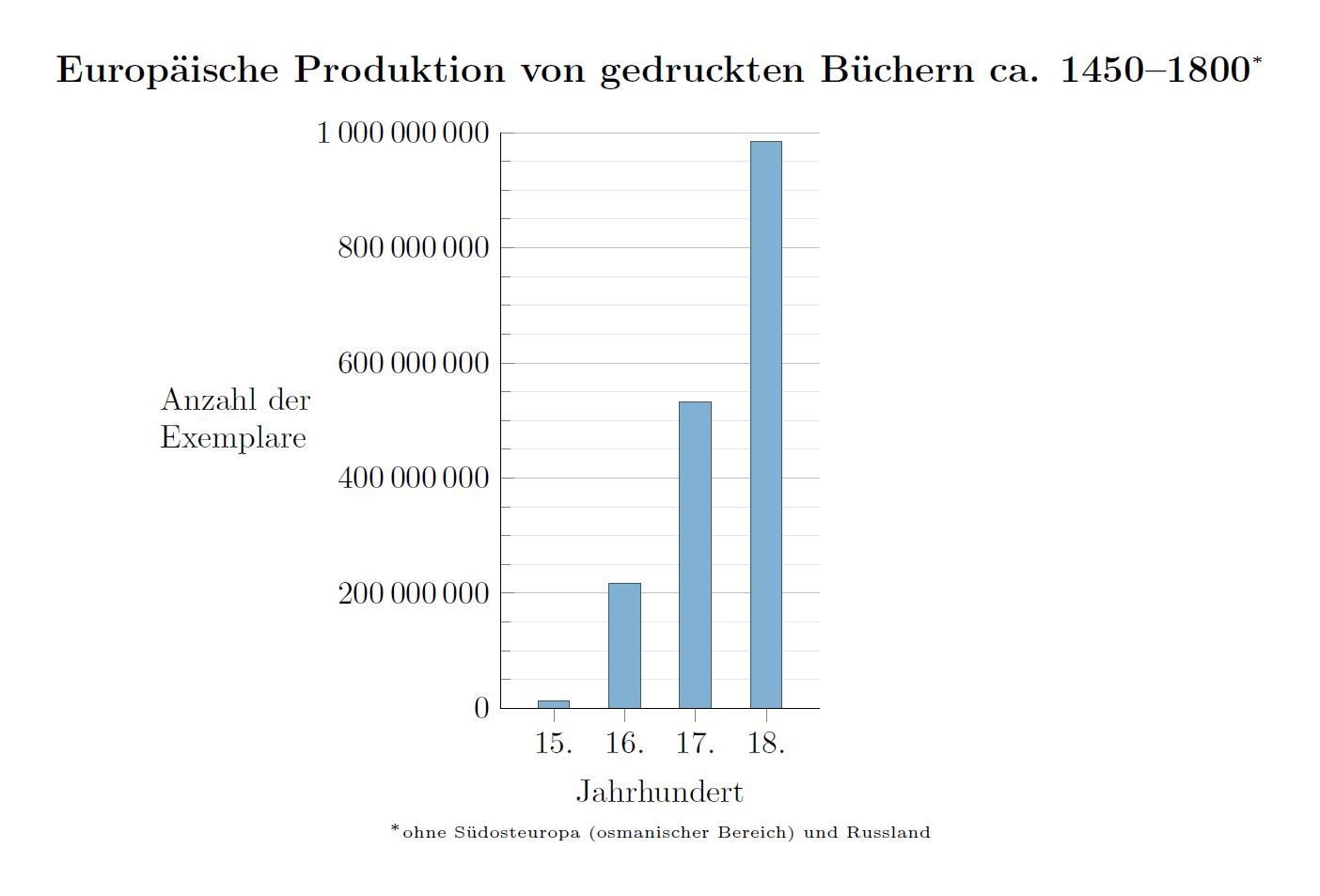 File Europaische Produktion Von Gedruckten Buchern Ca