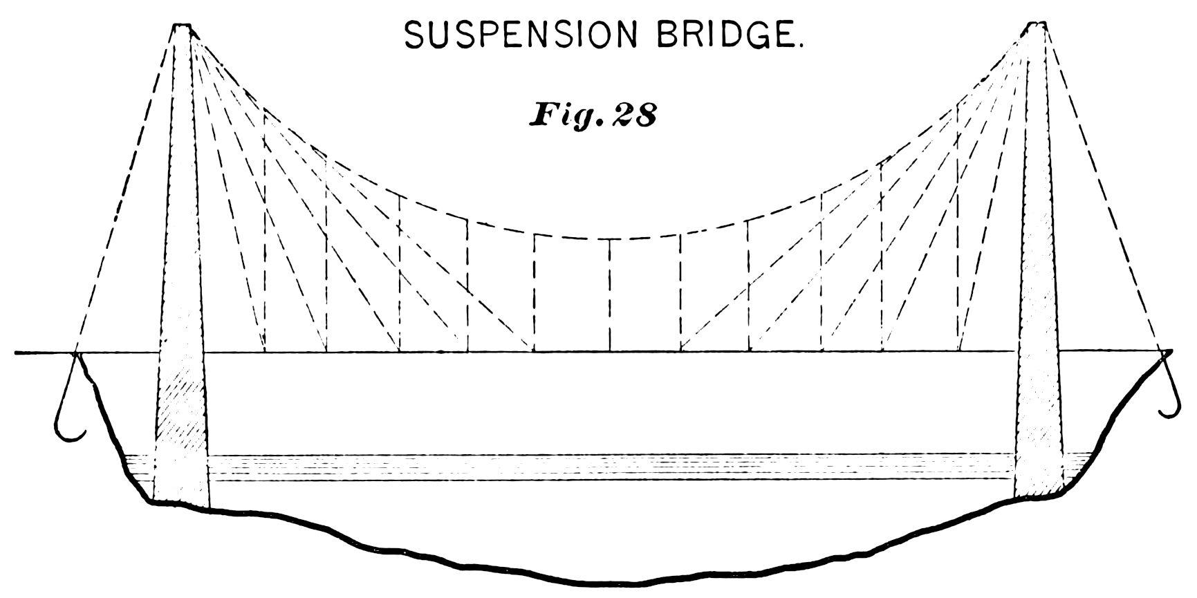 File Psm V36 D491 Suspension Bridge