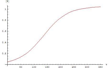 Grafico andamento sigmoide