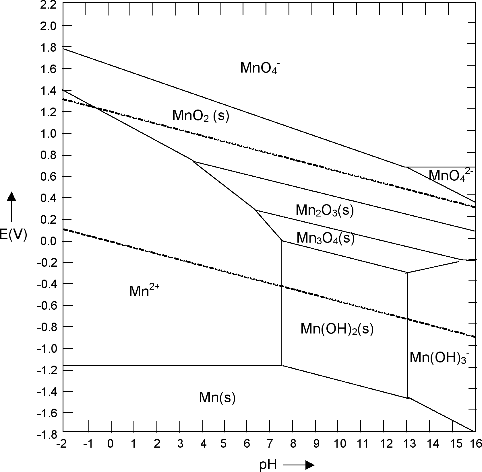 File Mn Pourbaix Diagram