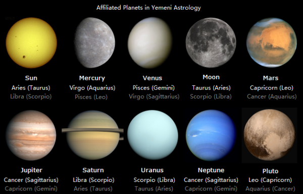 FileAffiliated Planets in Yemeni Astrologypng Wikimedia Commons