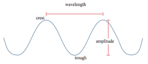 Wave Amplitude Indicates Part Diagram Which