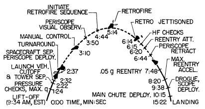 https://i1.wp.com/upload.wikimedia.org/wikipedia/commons/5/5a/Mr3-flight-timeline.png?resize=412%2C219&ssl=1