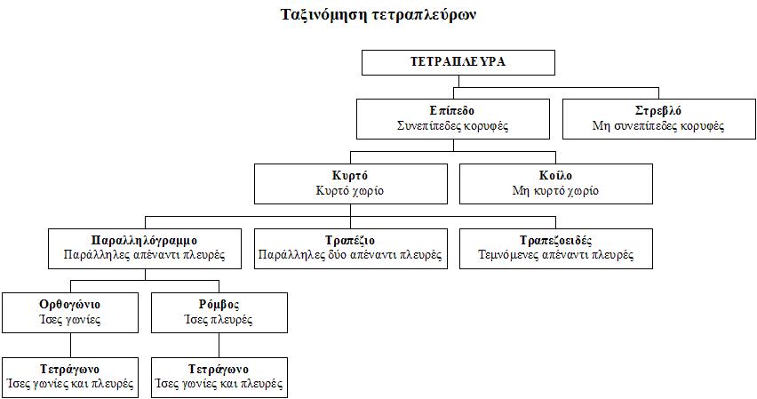 File Quadrilaterals Taxonomy El