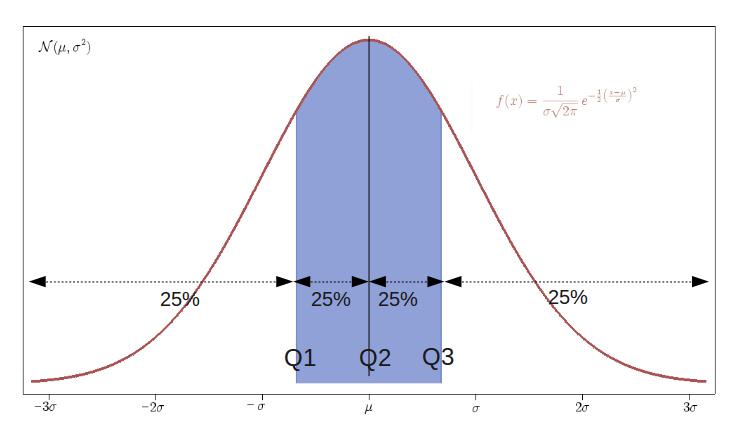 Media X Graph Y Statistical