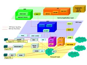 IP Multimedia Subsystem  Wikipedia