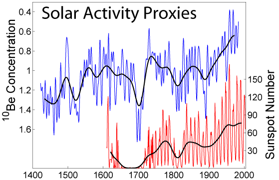 sunspot vs10 Be correalation graph