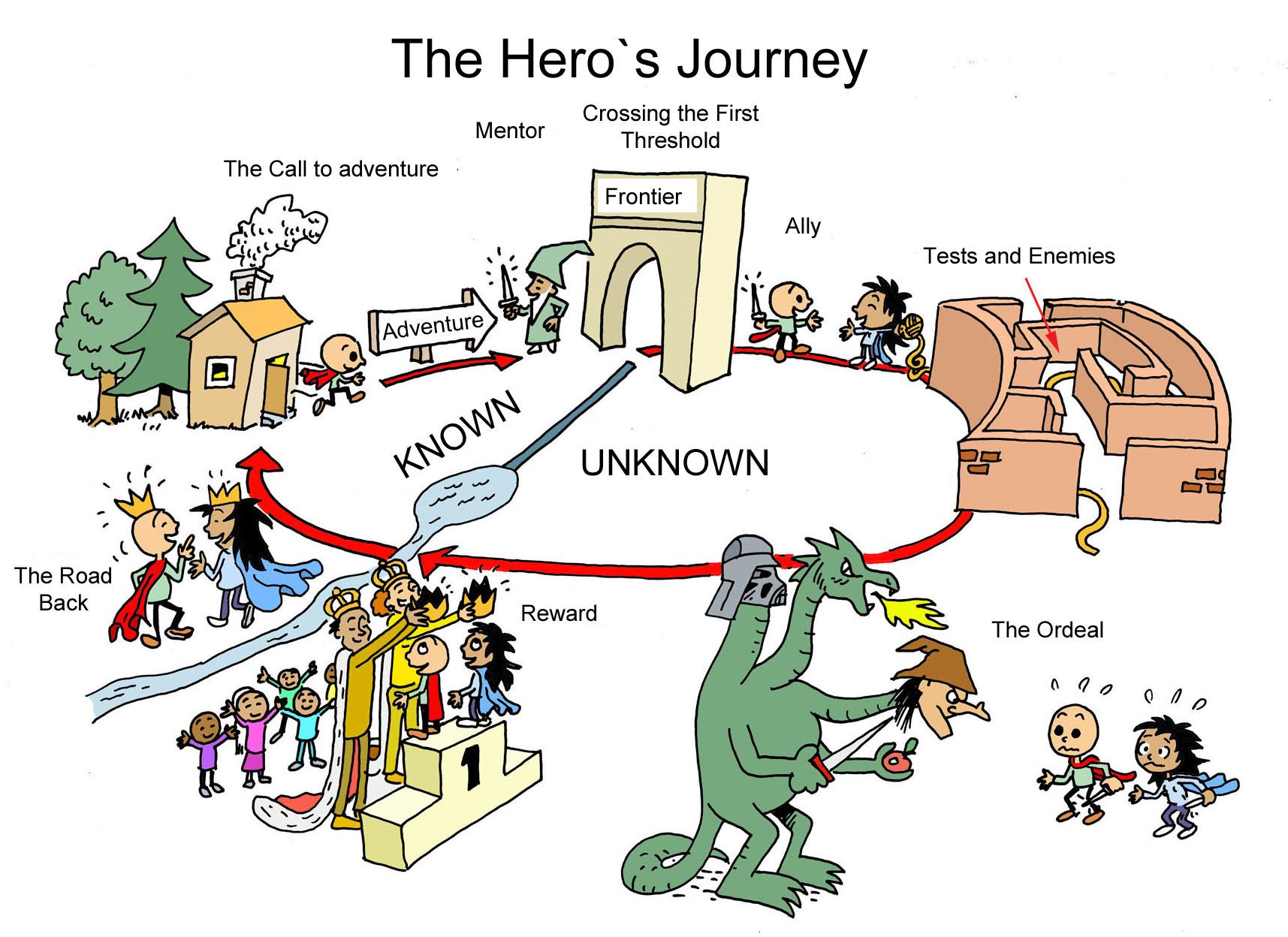 File Hero S Journey