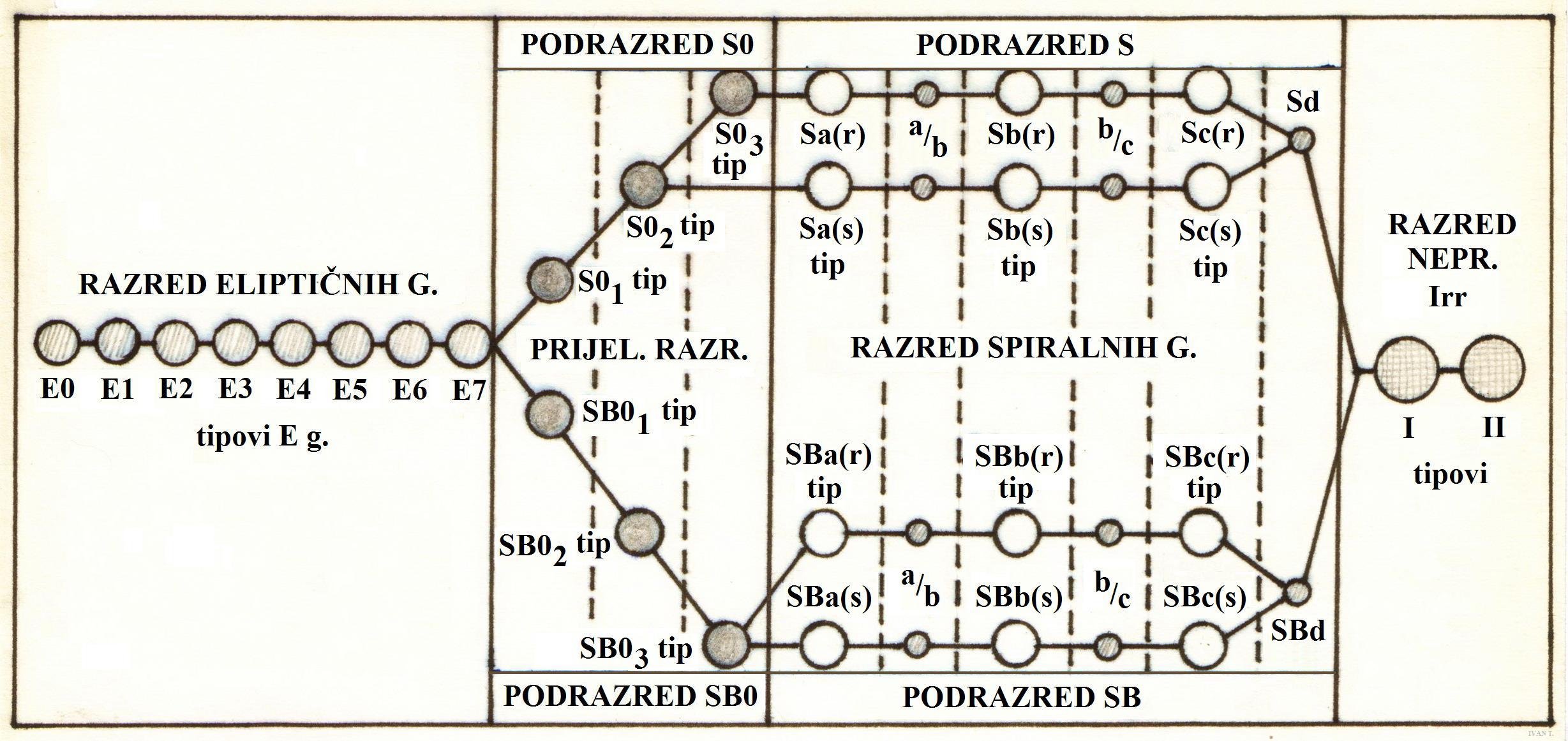 File Hubble Sandage Galaxy Classification Detailed 02