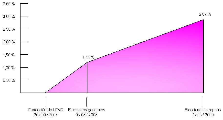 Evolución voto UPyD