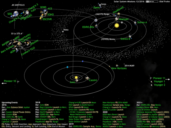 FileWhats Up in the Solar System active space probes 201612png Wikimedia Commons