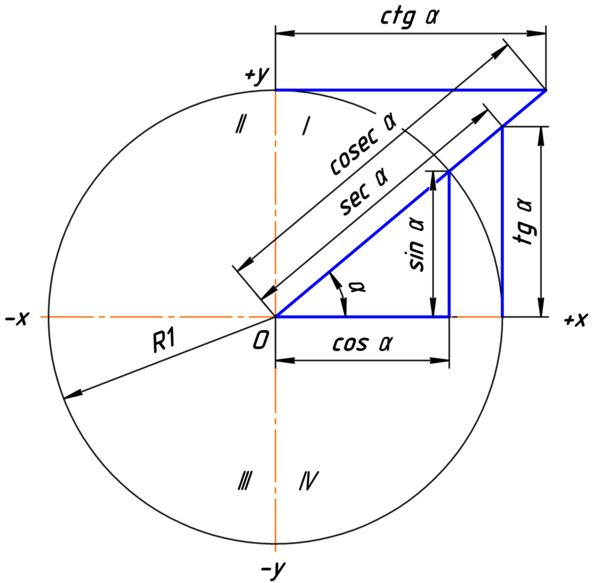 File Trigonometric Function