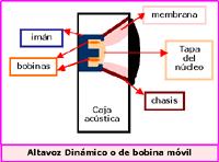 Español: El altavoz convierte energía eléctric...