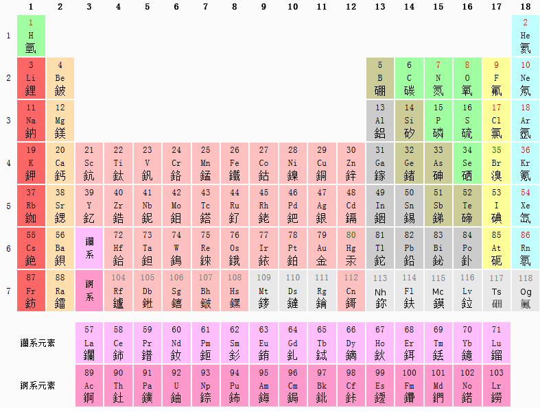 元素 - Wiktionary