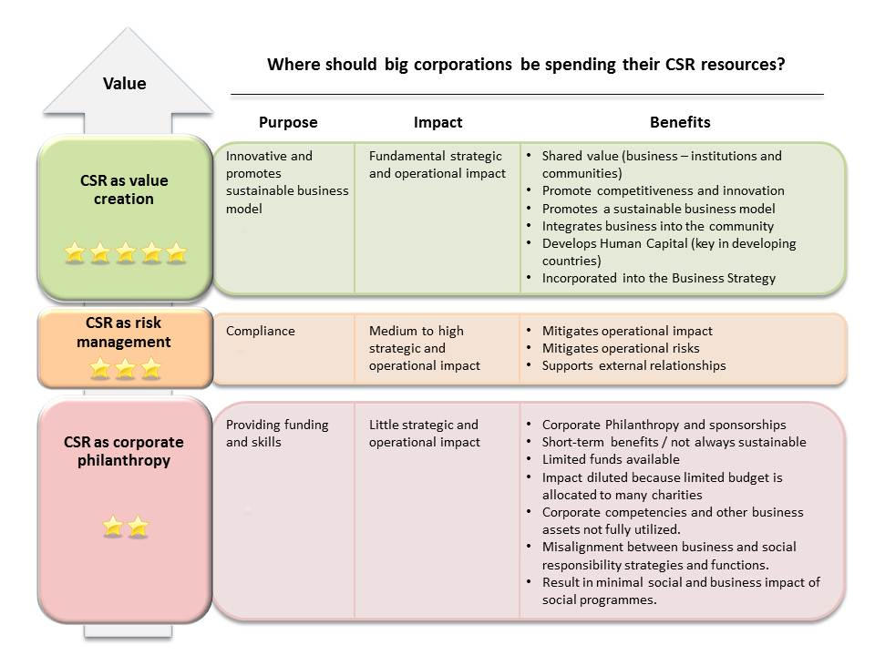 business ethics and corporate social responsibilty