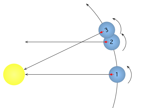 File:Sidereal day (prograde).png - Wikimedia Commons