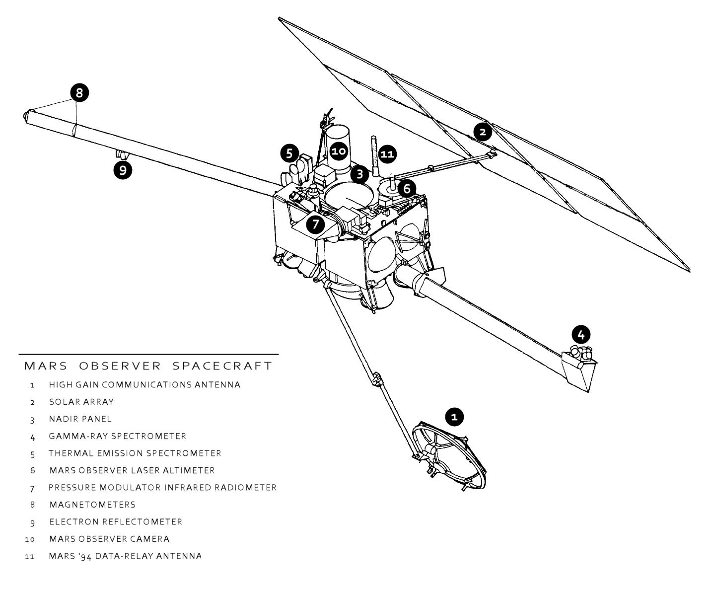 Astronomy Observer Diagram