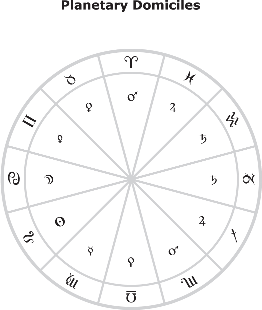 Domicilio Astrologia
