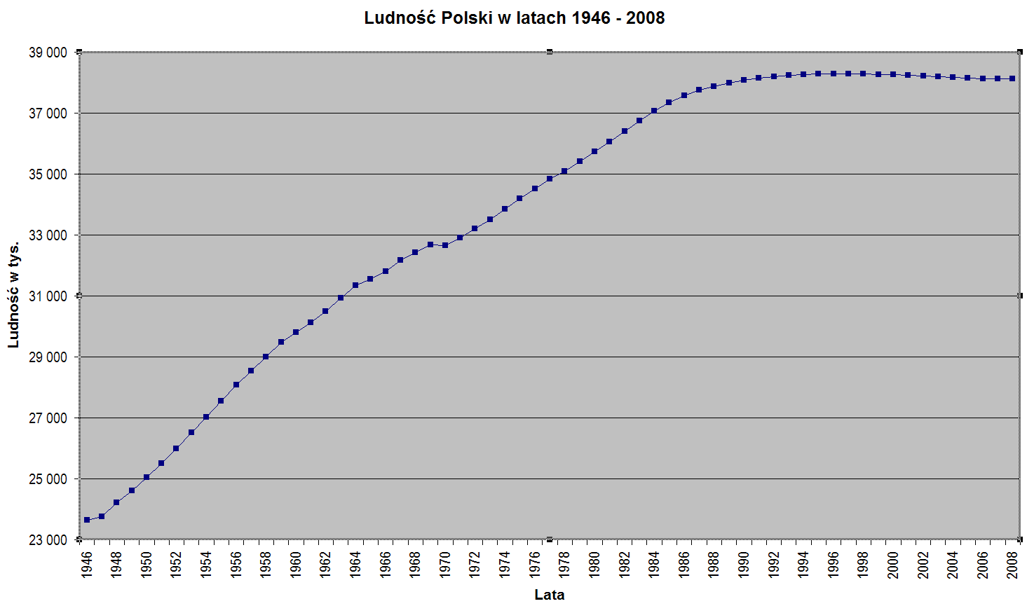 Poland-demography_1946-2008.png