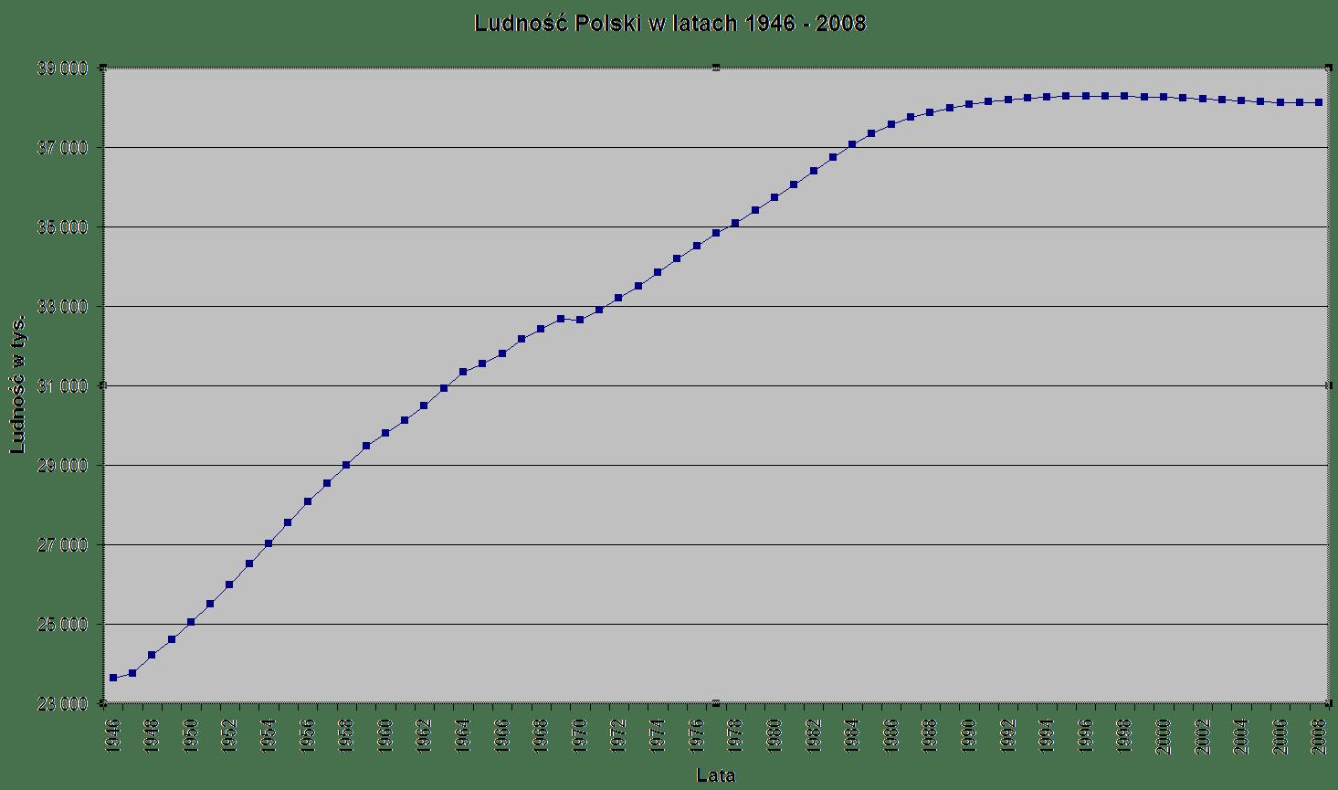 Poland-demography_1946-2008.png