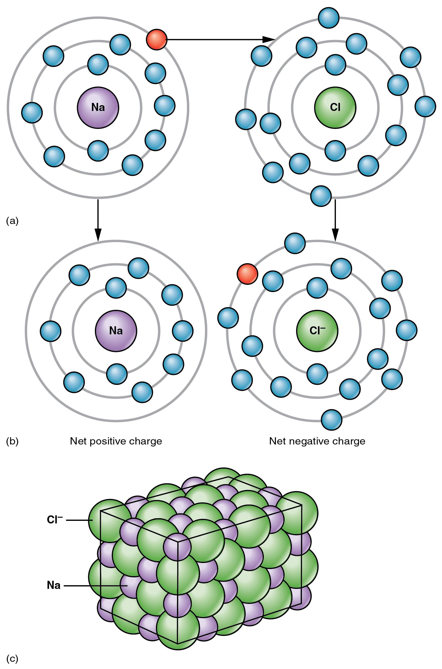 Datoteka 207 Ionic Bonding 01 Wikipedija