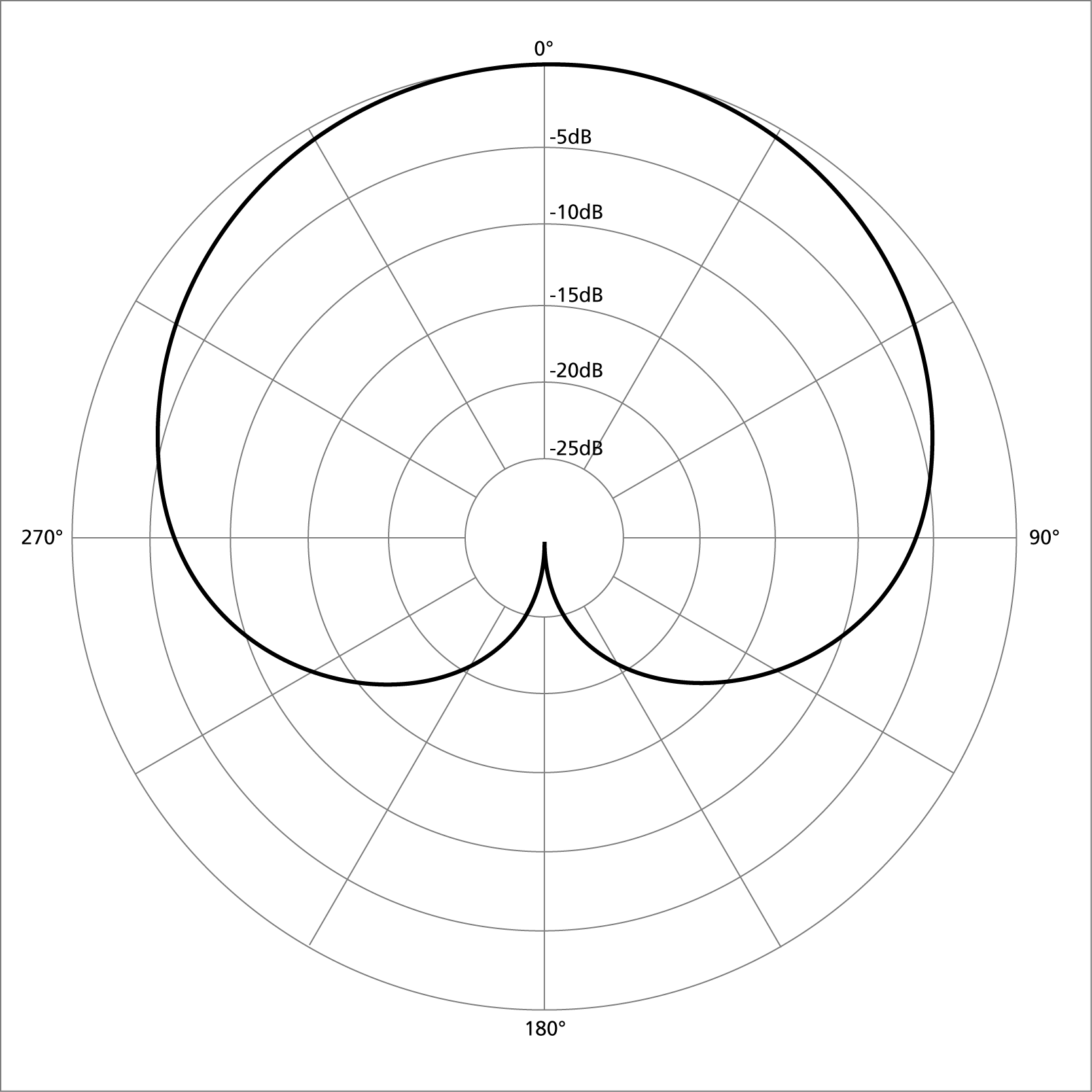 Is It Just Me Or Do Cardioid Polar Patterns Look More Like