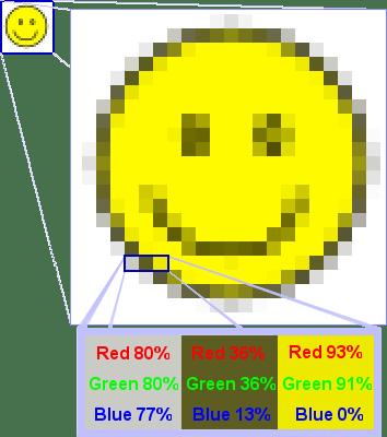 Esquema de imagen rasterizada