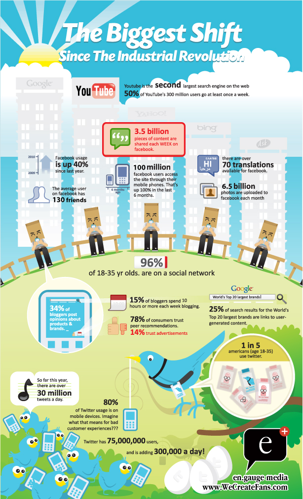 English: Infographic on how Social Media are b...
