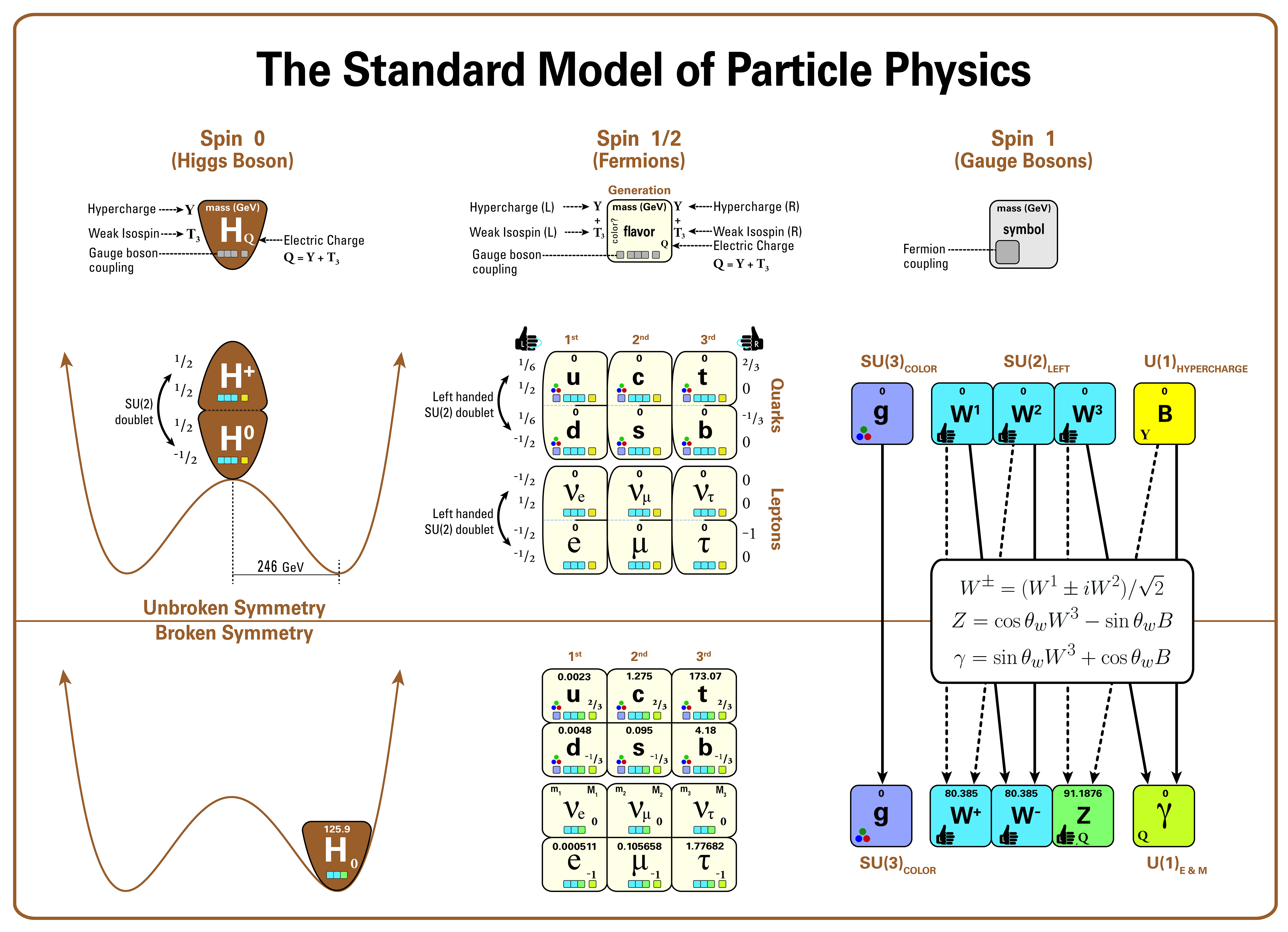 File Standard Model Of Particle Physics Most Complete