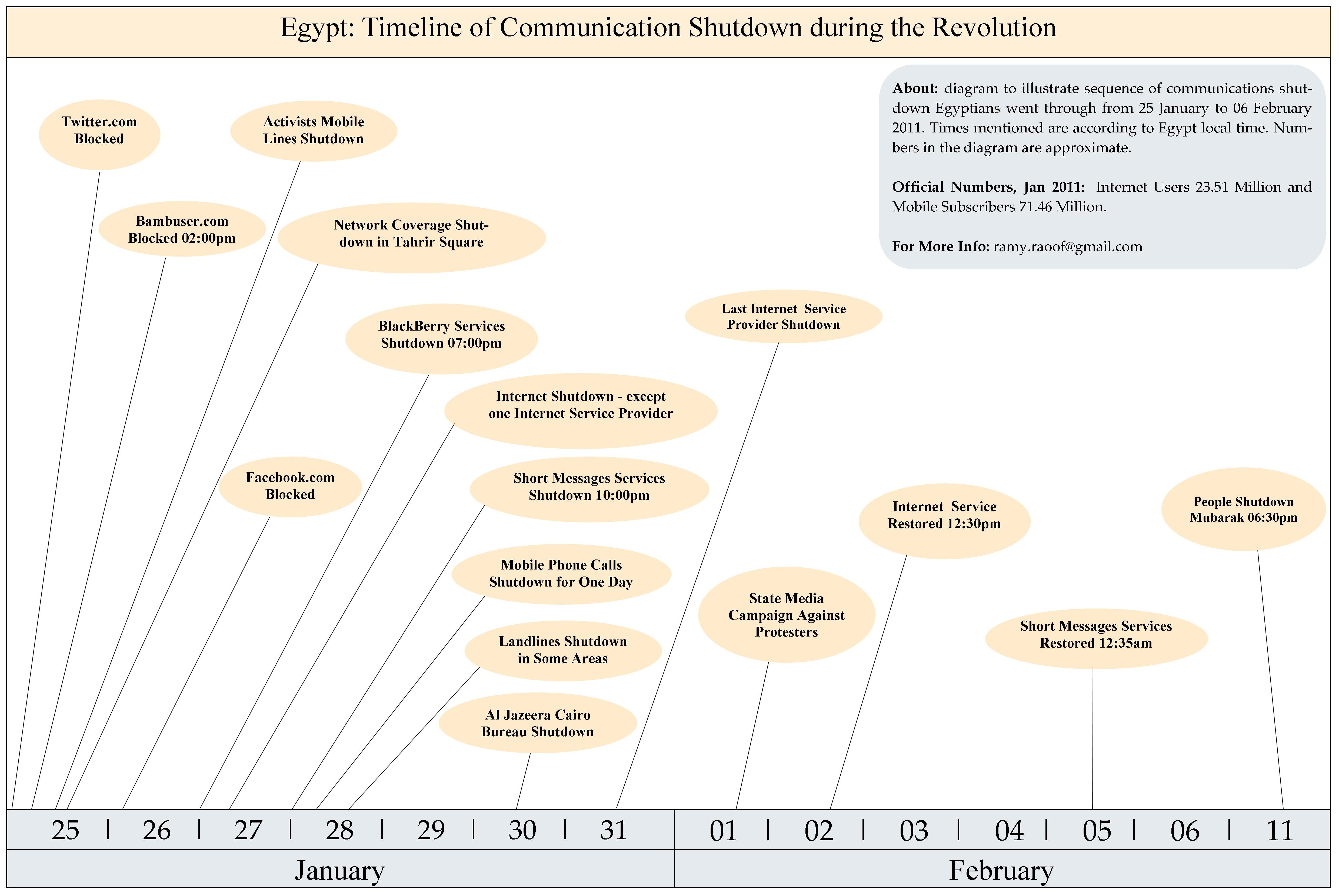 File Timeline Of Communication Shutdown During The